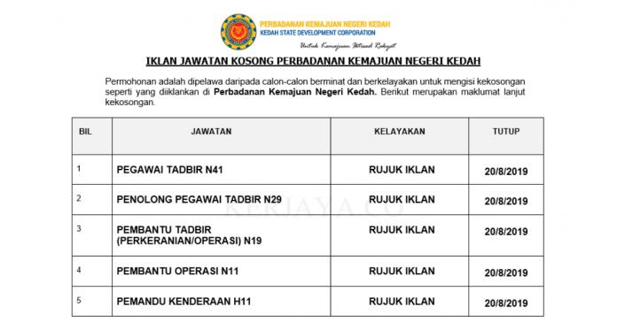 Perbadanan Kemajuan Negeri Kedah (1)